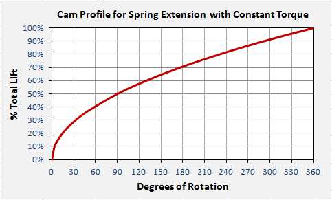 Chart showing correct snail cam profile for constant torque when extending a spring