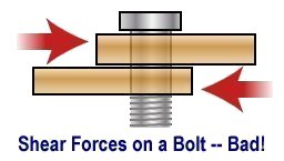 Shear forces applied to a bolt